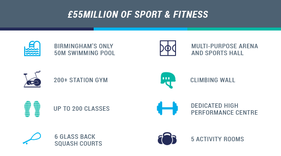 £55 million of Sport & Fitness